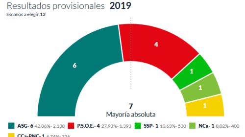 San Sebastian de La Gomera: ASG toca la mayoria, PSOE sube a 4 y SSP, NC y CC obtienen un concejal