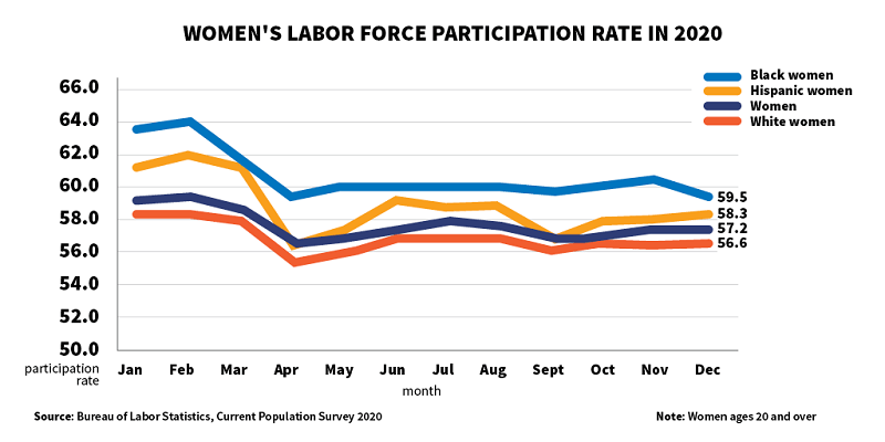 Graphic showing labor force participation of all women, as well as white, Black and Hispanic women, in 2020