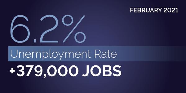 Feb. 2021. 6.2% unemployment rate. +379,000 jobs.