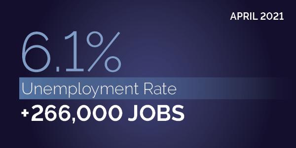 April 2021. 6.1% unemployment rate. +266,000 jobs
