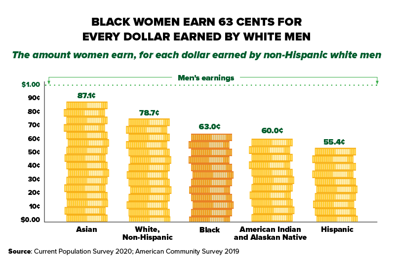 Black women's earnings are 63.0% of white, non-Hispanic men's earnings – the third-widest gap after Native women (60%) and Hispanic women (55.4%). In comparison, white, non-Hispanic women earn 78.7% of white, non-Hispanic men's earnings, and Asian women earn 87.1%.