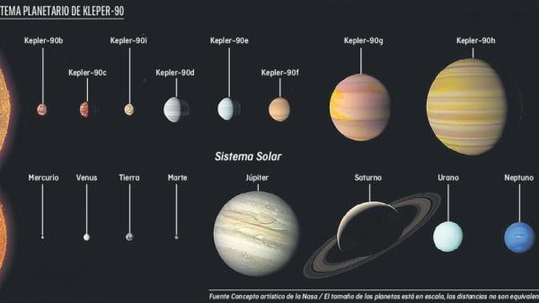 Encuentran un mellizo lejano del sistema solar en Kepler ...