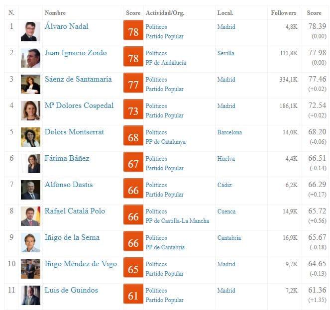 Ministros de España en Redes Sociales 2017