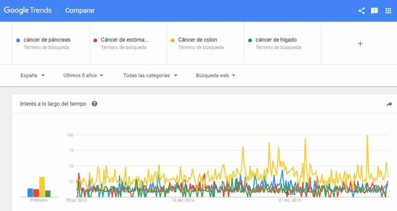 Cánceres digestivos en Google Trends. Cuáles son los más buscados