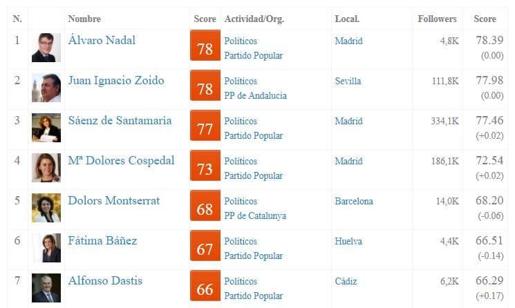 Álvaro Nadal el más influyente en Redes Sociales