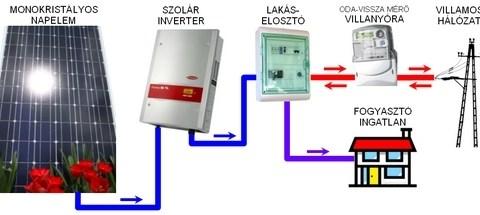 Egy napelemes rendszer vázlata általánosságban és a működéséhez szükséges alkotóelemek, eszközök - Napelem rendszerek tervezése, szerelése, HMKE - ELTSZER Kft.