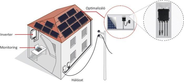 Napelemes rendszer működése SolarEdge Inverter beépítésével