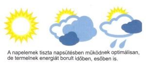 Napelemes megoldások: a Flexi PV napelemek időjárásbeli viselkedése