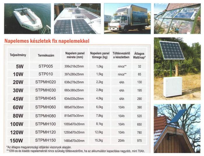 Napelemes megoldások: Flexi PV napelemes készletek, fix napelemekkel