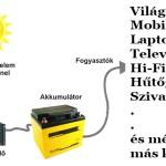 Szigetüzemű napelem rendszer működése, egyszerűsített ábra