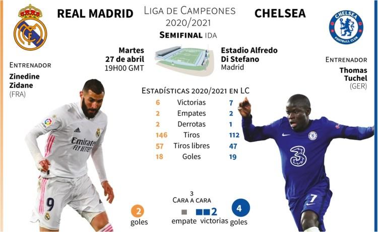 Champions League: ¿Cuándo y dónde ver el Real Madrid vs ...