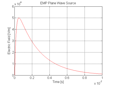 The waveform versus time is plotted