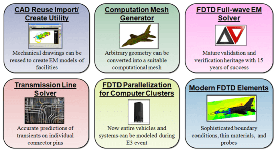 EMA3D lightning simulation software gives you CAD Reuse and import, a computational mesh generator, a full featured fdtd solver, a transmission line solver, parallelization for computational clusters