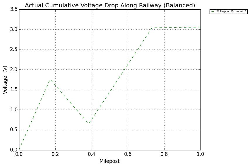 : Ground Conductivity 0.01 σ. - Figure 12: Ground Conductivity 0.1 σ.