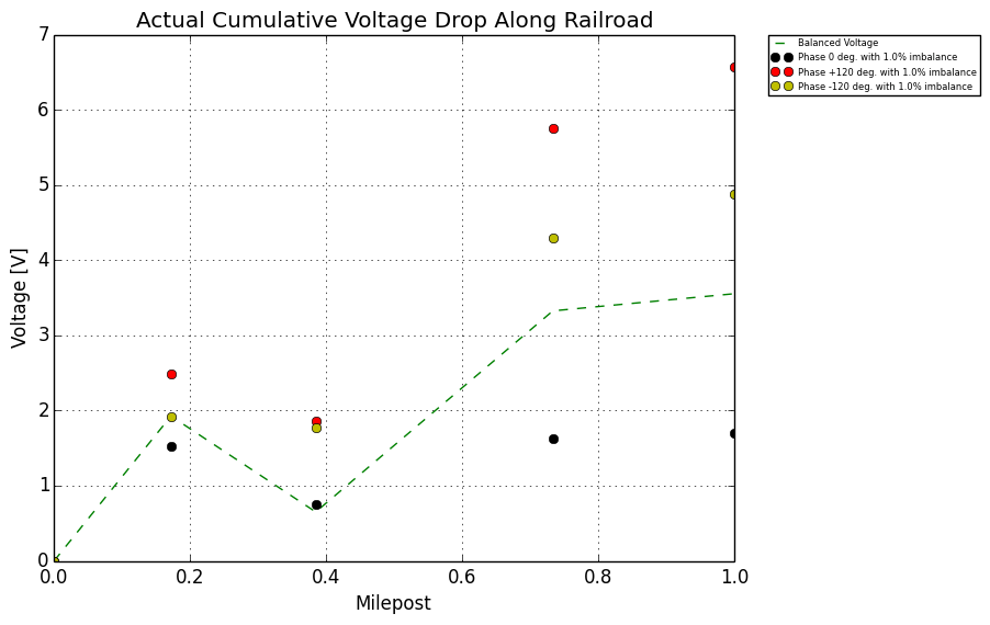 railroad signal protection - Figure 7: Current Imbalance 1%