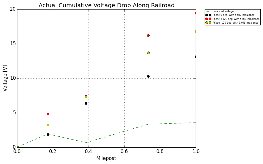 railroad signal protection - Figure 8: Current Imbalance 5%