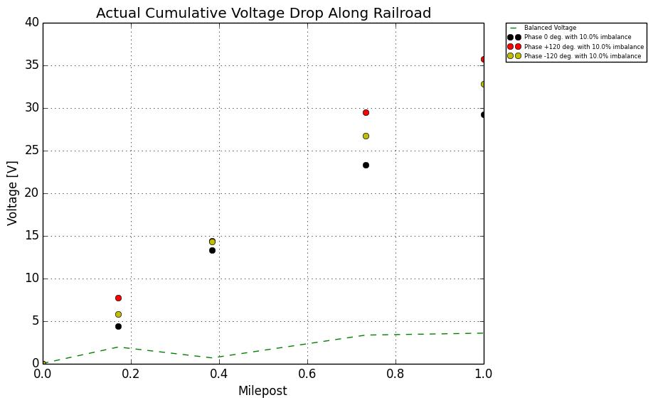 railroad signal protection - Figure 9: Current Imbalance 10%