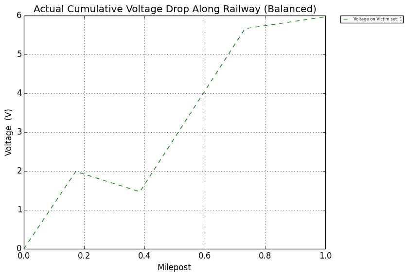 railroad signal protection - Figure 10: Ground Conductivity 0.001 σ.