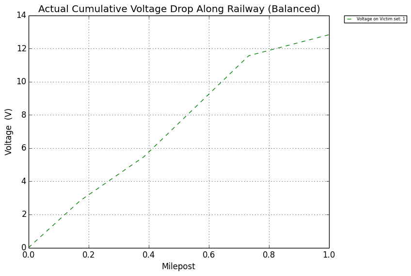 railroad signal protection - Figure 4: Wye Configuration