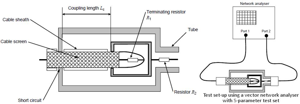 transfer impedance measurement services  emc  emi shielding performance