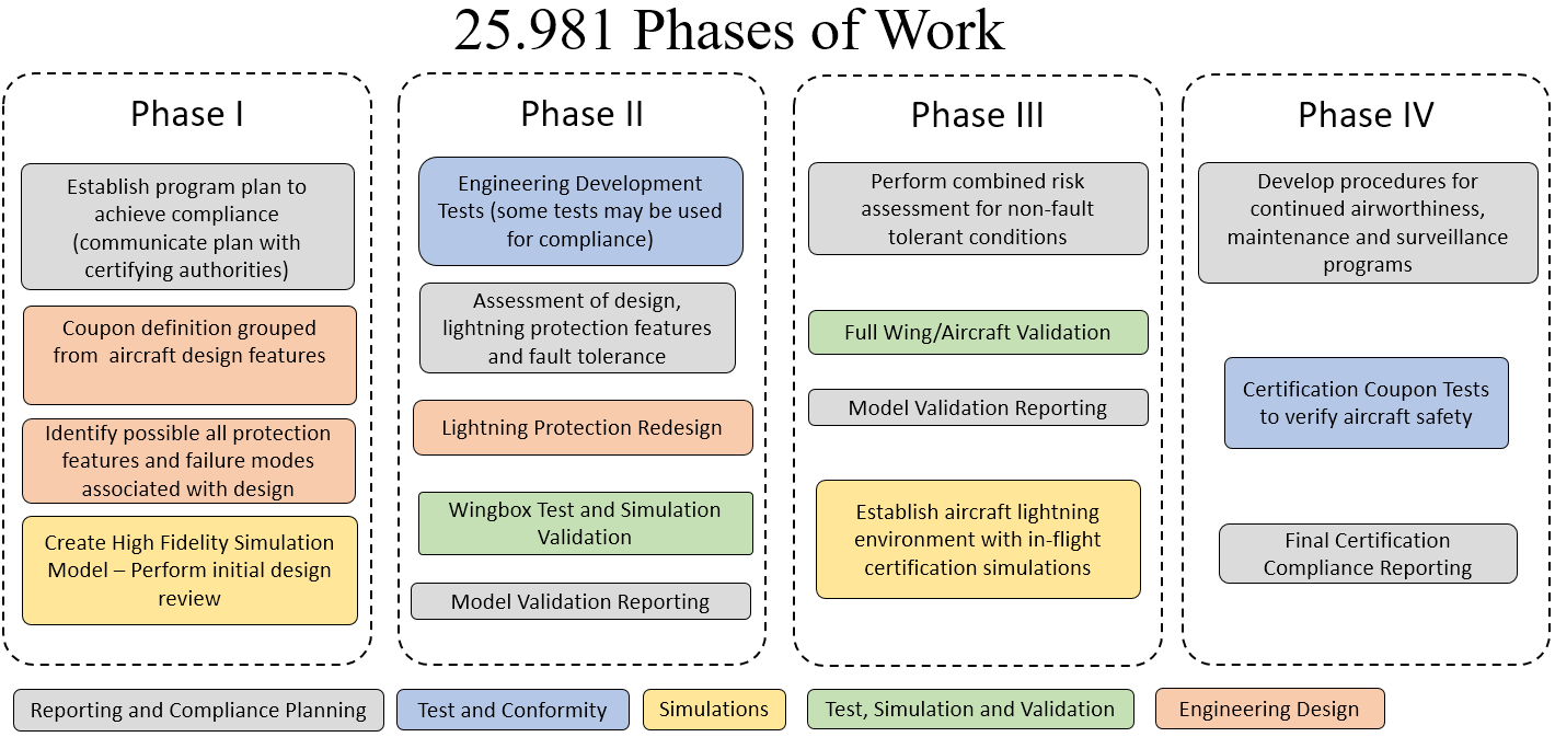 1-25.981-lightning-protection-o-aircraft-fuel-sustems-phases-of-work. Table describing the phases of work included in a fuel tank lightning certification program for 25.981 compliance