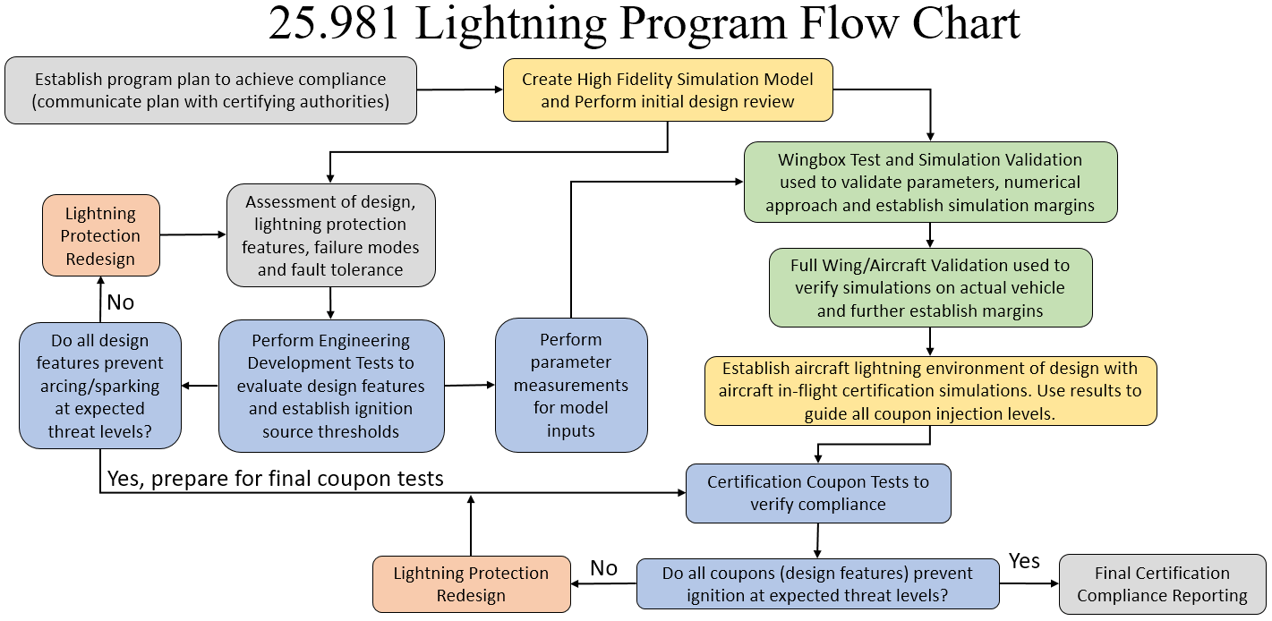 1-25.981-lightning-protection-fuel-sustems-simulation-program-flow-chart. Flow chart breaking down the steps for a propper 25.981 compliance program for fuel systems lightning certification.