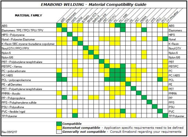 The Material Compatability Table Below Demonstrates That Emabond Welding Process Offers More Flexibility In Bonding Of Various Materials Than Other