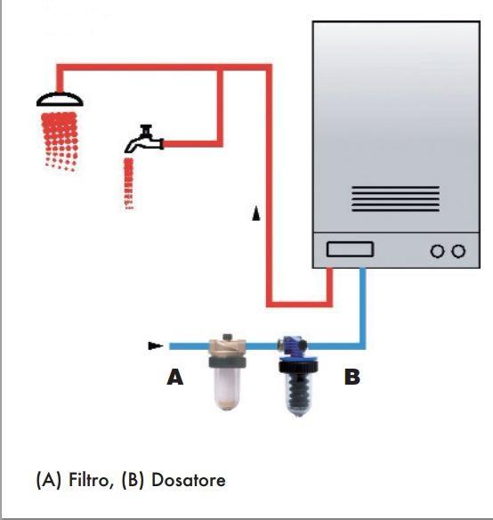schema installazione dosatore poliposfati