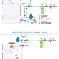 Migliorare la pressione dell'acqua con l'autoclave e il press control