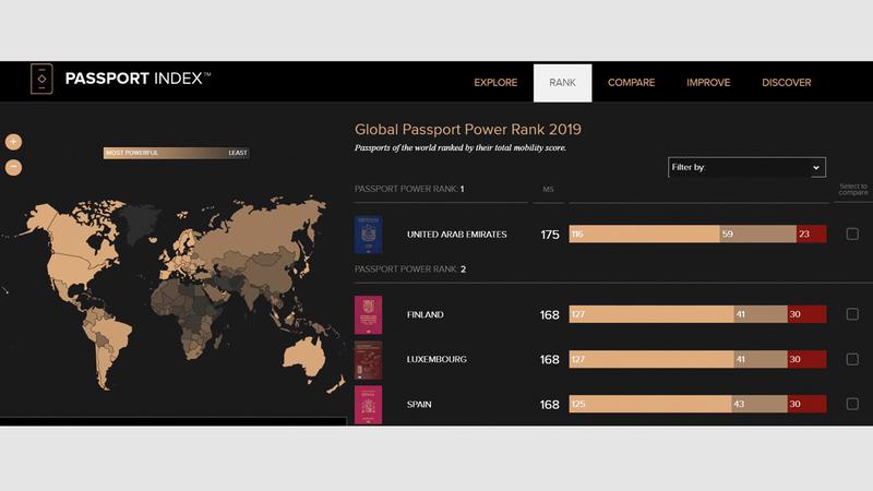 الجواز الإماراتي يدخل إلى 175 دولة دون تأشيرة مسبقة