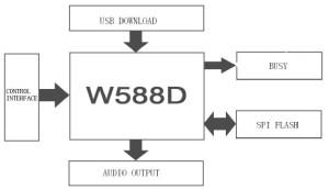WT588DU WAV USB Voice Sound Module  emartee