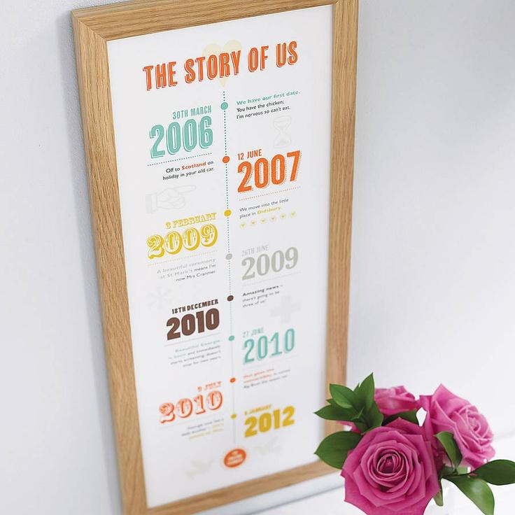10th Wedding Anniversary Gifts