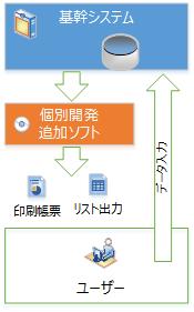 データベースで稼働するシステムの改善対応例