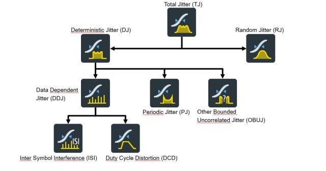 Figure 2 overview of jitter components