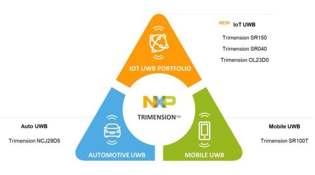 Trimension portfolio NXP