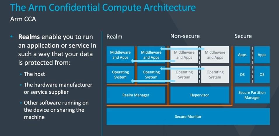 Armv9 confidential compute architecture