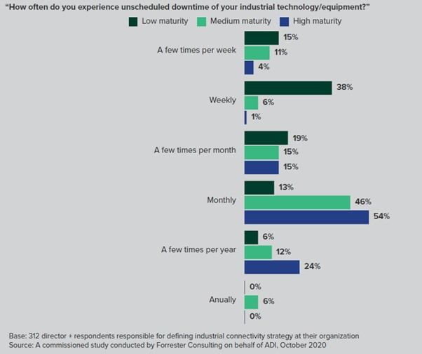 Industrial equipment downtime Analog Devices - Forrester study