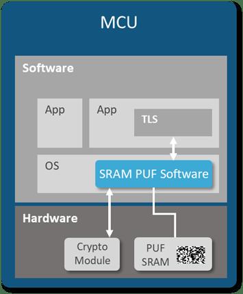 Intrinsic ID SRAM PUF - Figure 9
