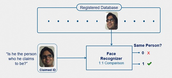 PathPartner Figure 1 face verification