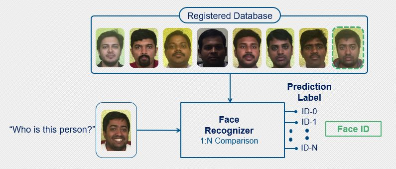 PathPartner Figure 2 face identification