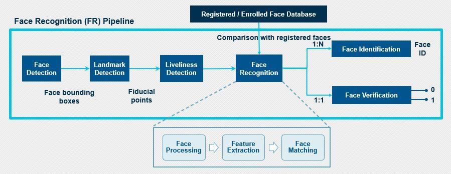PathPartner Figure 5 facial recognition building block
