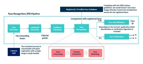 PathPartner Figure 8 - the SDK building blocks