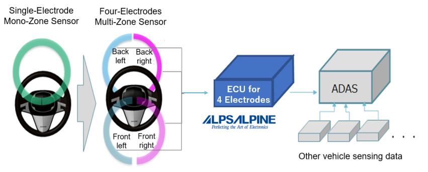 Alps Alpine hands-off ECU diagram