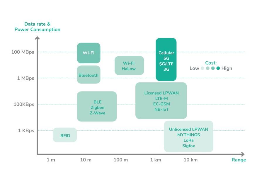 Figure 1 - comparison of IoT technologies - Behrtech