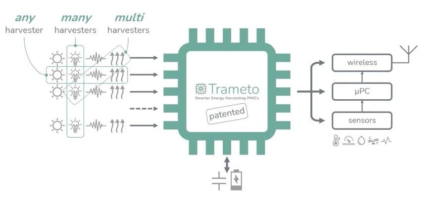 Figure 4 - Trameto EH PMIC