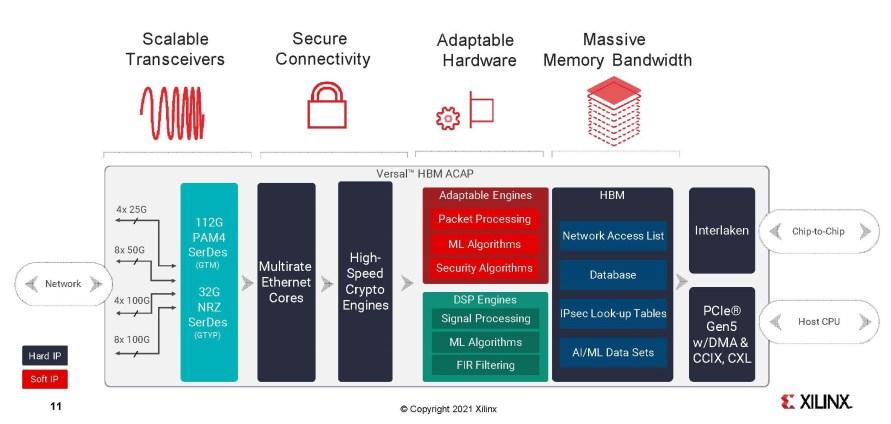 Xilinx Data Movement & Adaptive Processing