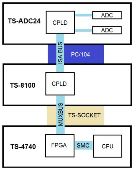 pc104-bandwidth-improvement-figure-1