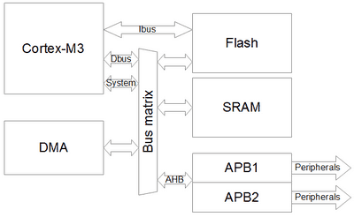 Using Direct Memory Access (DMA) in STM32 projects