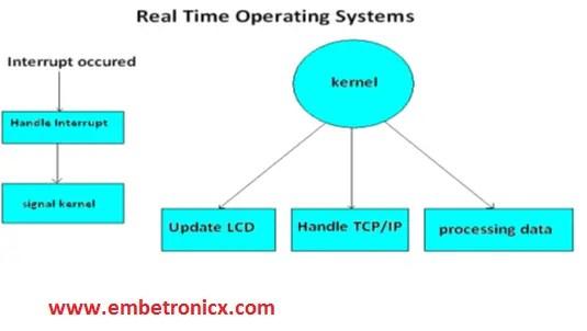 1-3 RTOS Basics Concepts – Part 2