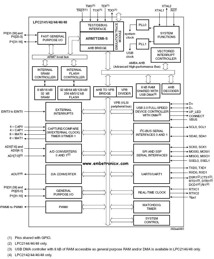 iphone 5 block diagram lpc2148 arm7 introduction (architecture)   embetronicx